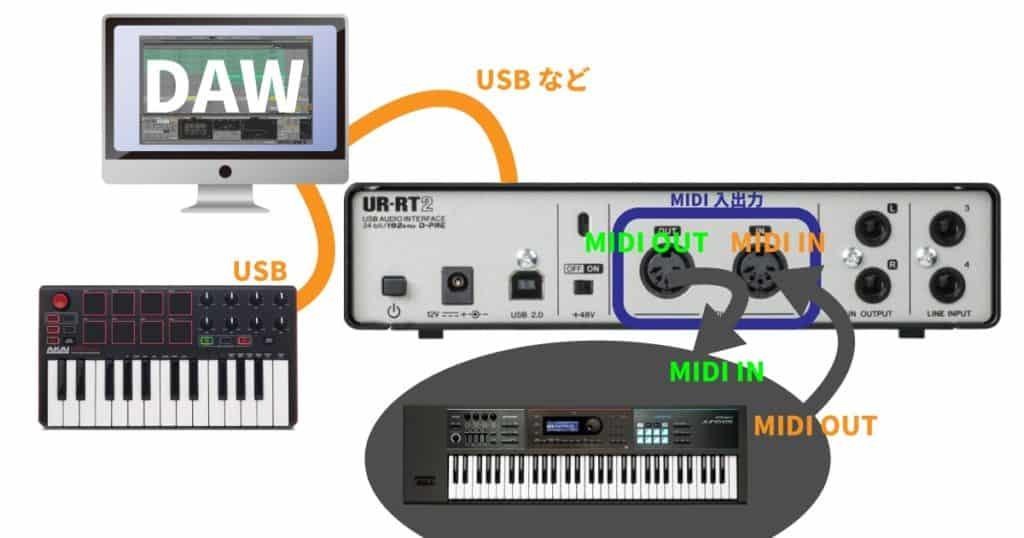 DTM 初心者 MIDI