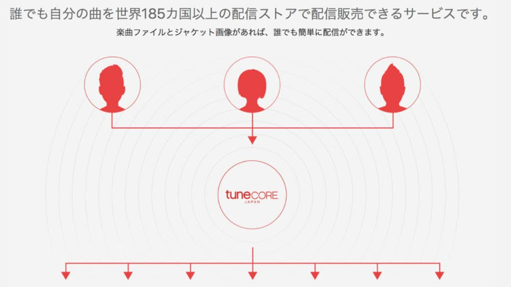 tunecore-japan-streaming-what-is