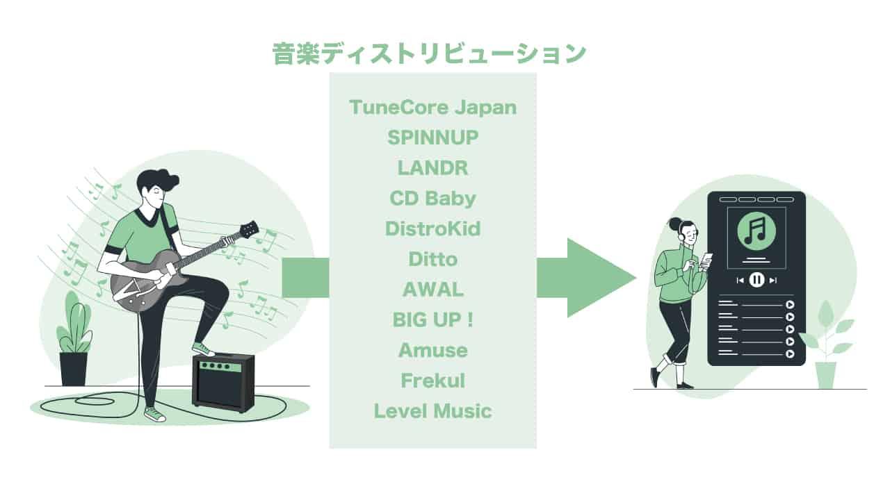 music-distribution-service-all